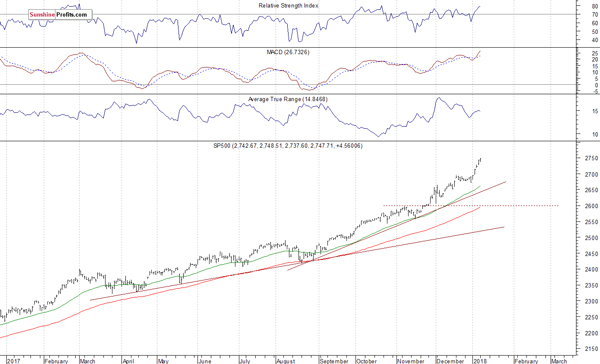 Dow, S&P 500, Nasdaq hit records as stocks advance