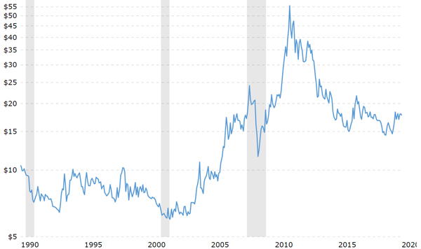Could silver break-out like it did in 2011? 3