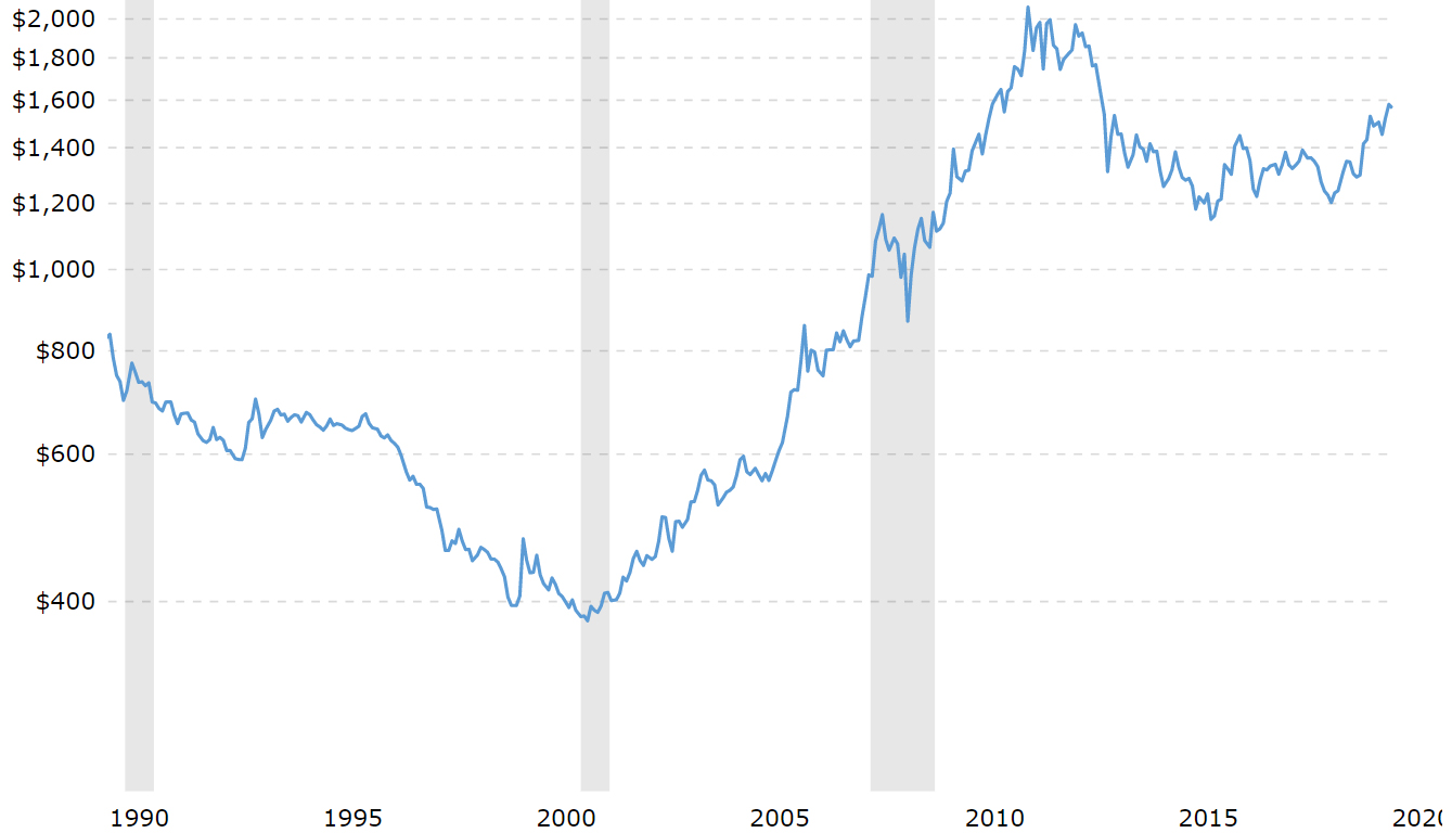Could silver break-out like it did in 2011? 4