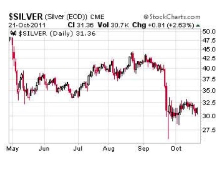 Could silver break-out like it did in 2011? 5