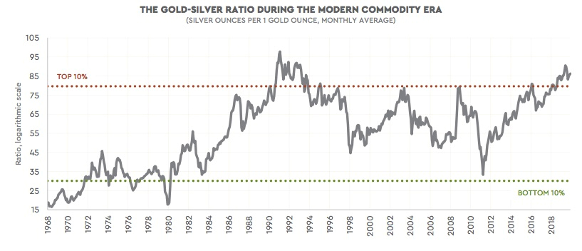 Could silver break-out like it did in 2011? 6